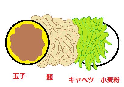 広島焼き構成図.png